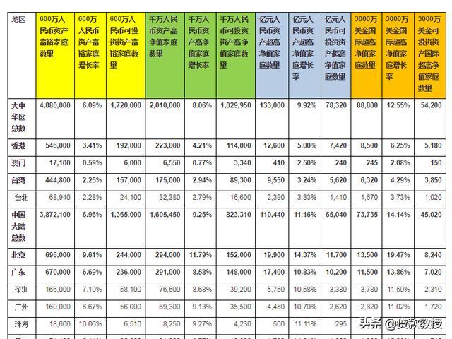 现在资产有100万人民币的家庭有多少?100万以上的家庭数量怎么计算