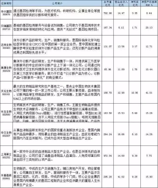 2018最全生物医药龙头股