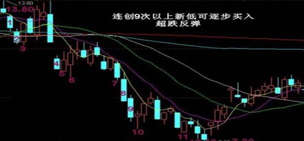 股票买入十大信号图解7.jpg