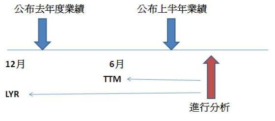 动态市盈率TTM和静态市盈率LYR的区别是什么?
