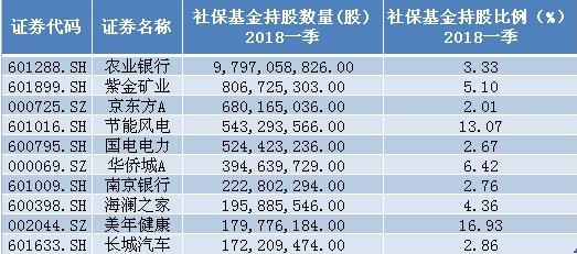 社保基金一季度重仓股前十名单