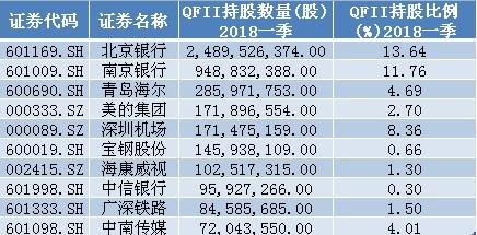 外资一季度重仓股前十名单