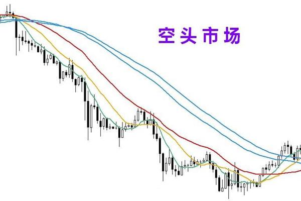 股票空头市场