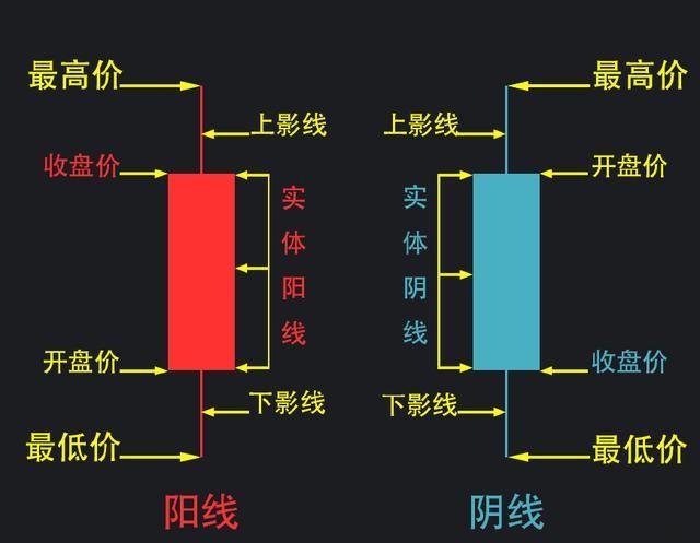 如何看股票的曲线图?