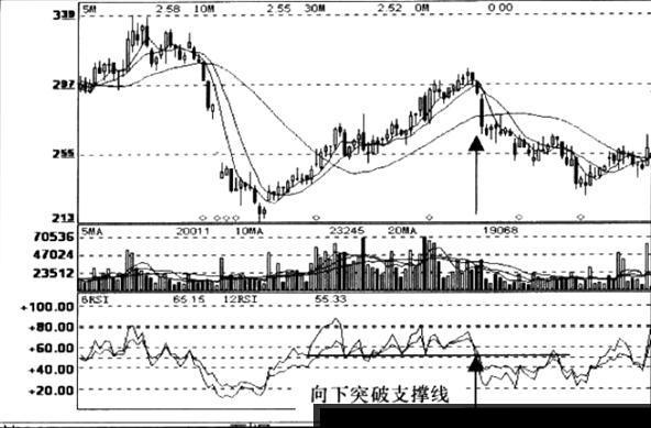 如何使用RSI相对强弱指标突破信号进行股票的精准买卖?