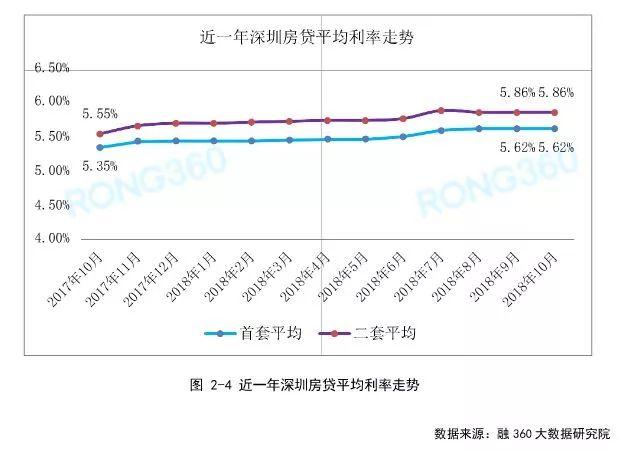 深圳最新住房贷款房贷利率是多少?