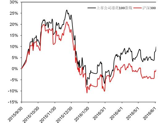 漂亮100有哪些股票? 中国上市公司创值能力评价排名