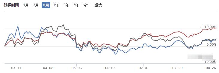 中邮核心成长混合基金收益走势图