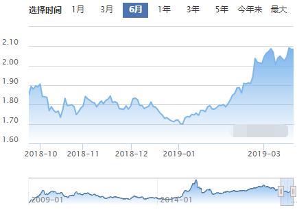 广发沪深300ETF联接A基金近半年的累计净值走势图