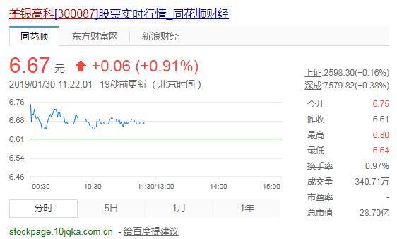 荃银高科(300087)拟资(1.5-3)亿回购公司股份