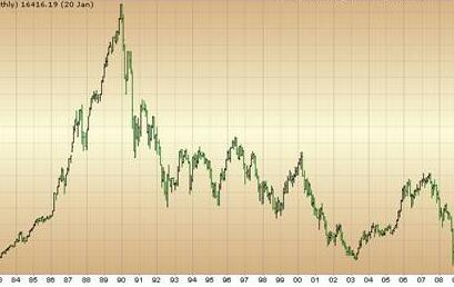 网贷点评网:五连阳!A股强势收复3000点 利好之下反弹还能走多远?
