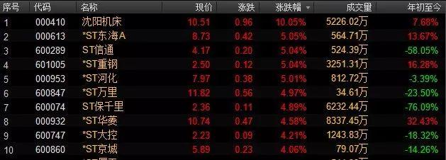 高送转股票-览表