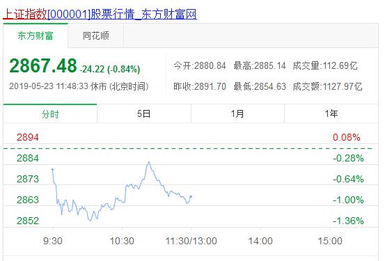 午评:大盘扭转局势存在极大难度,外围股市普跌