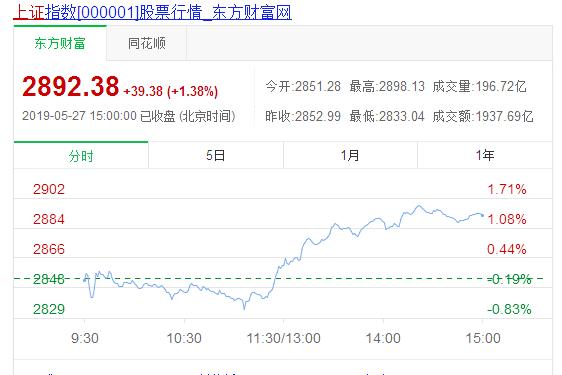 早评:沪指止跌企稳,如今日市场不补量主盘大概率将震荡