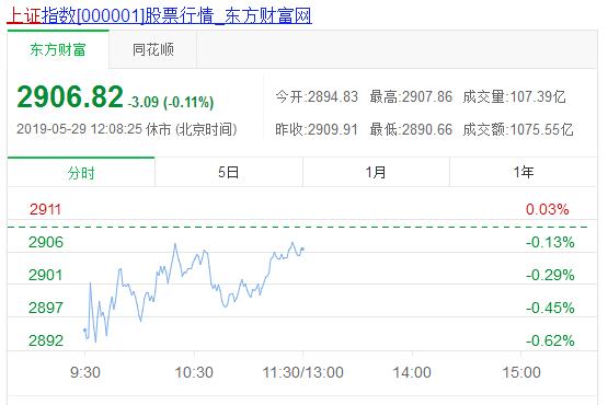 午评:大盘呈现二次反弹趋势,今日蓝筹股不作为