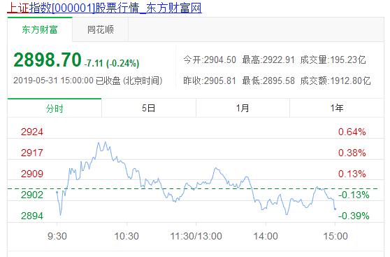 收评:五月收官之战已结束,沪指五月总体下跌5.8%