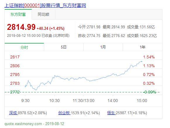 收评:市场强势反弹,三大股指纷纷走强