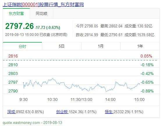 股市收评 : 8月13日今天市场三大股指全天呈现低位震荡的走势