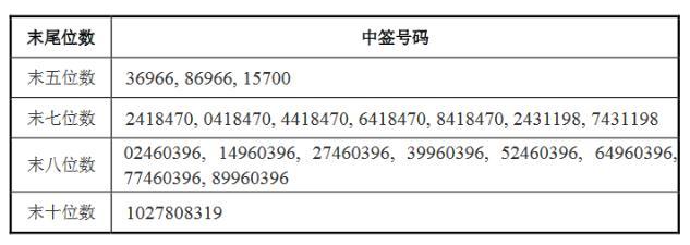正元智慧可转债正元转债(123043)中签结果公布 正元发债370645中签号码
