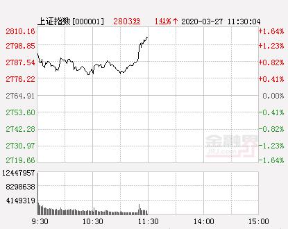 3.27股市午评:金融股发力沪指涨1.41%收复2800点 C2M概念横空出世