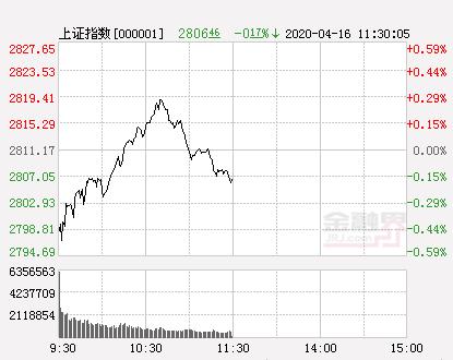 4.16今日股市开盘:沪指跌0.45%再失2800点 数字货币概念逆市高开