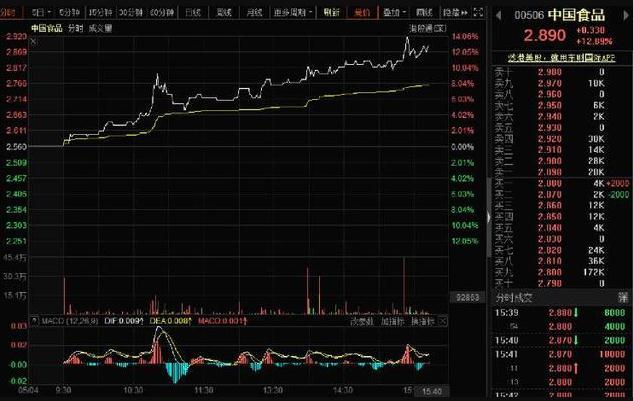 恒指暴跌失守24000点 中国食品逆市大涨逾14%