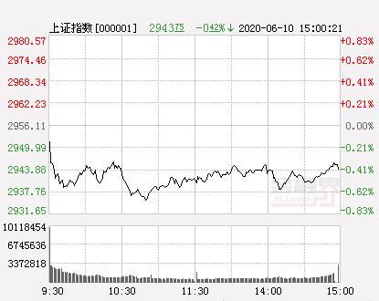 6月10日股市收评:沪指缩量跌0.42% 创业板指涨0.94%站上2200点