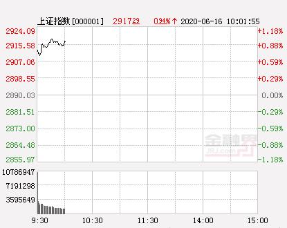 6月16日股市开盘:三大股指集体高开 创业板指大涨1.23%